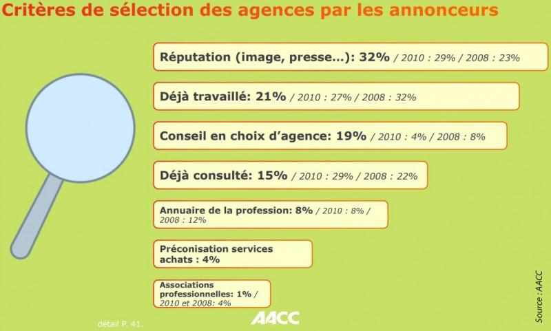 Criteres de selection des agences par les annonceurs