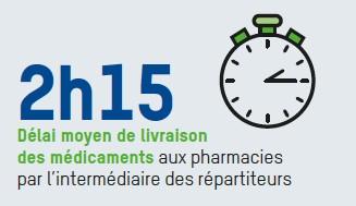 Délai moyen de livraison des médicaments aux pharmacies