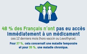 Pourcentage de Français n'ayant pas eu accès aux médicaments