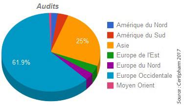 Répartition des audits réalisés par Certipharm dans le monde