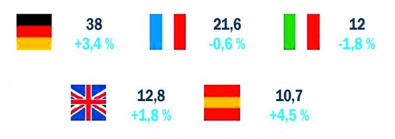 La France sur le podium en Europe