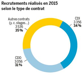 Recrutements réalisés en 2015 selon le type de contrat