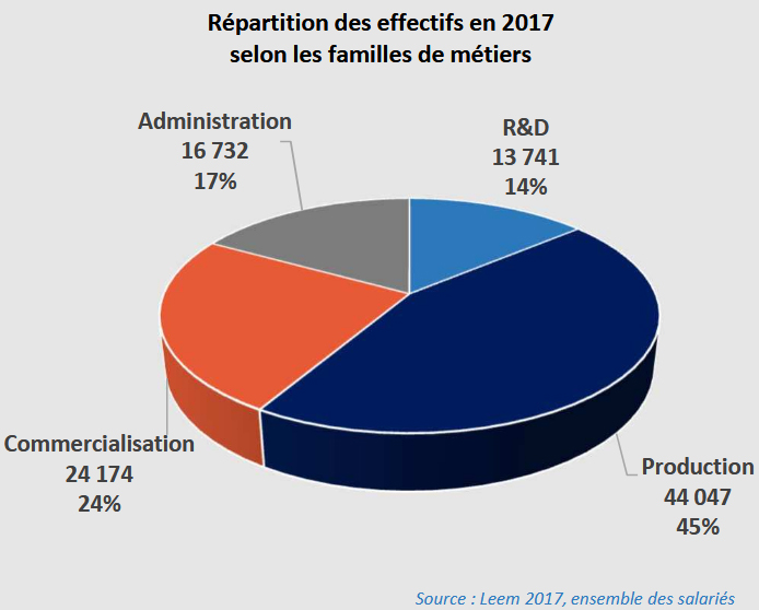 Répartition des effectifs en 2017