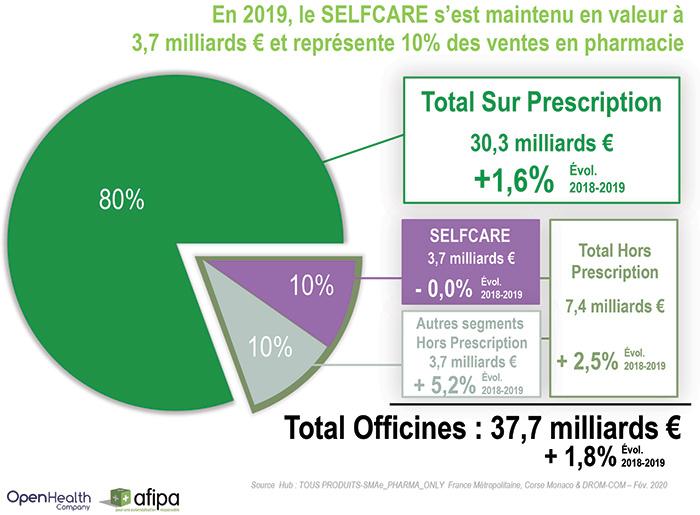 illustration AFIPA : maintien du Selfcare