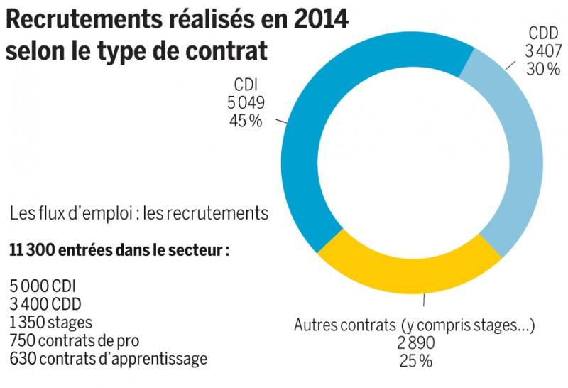 Recrutements réalisés en 2014 selon le type de contrat