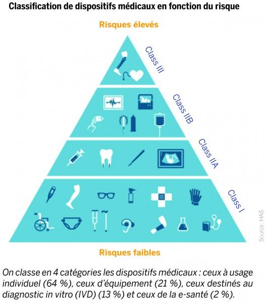 Classification de dispositifs médicaux en fonction du risque