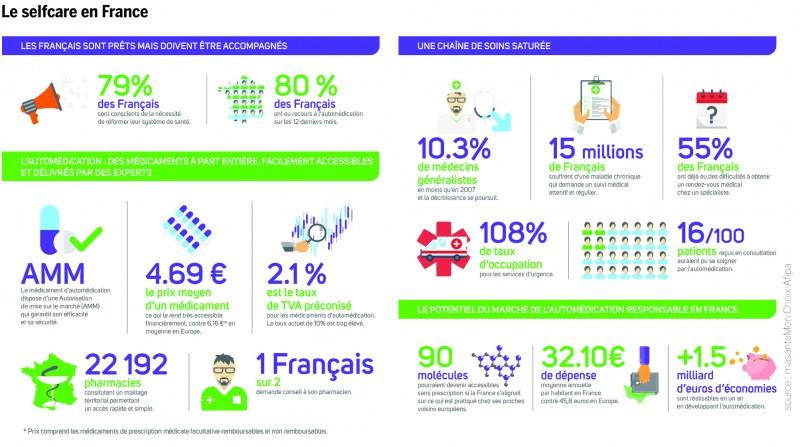 Le selfcare en France