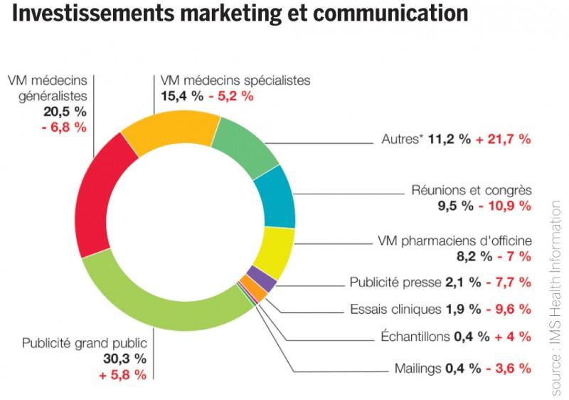 Investissements marketing et communication